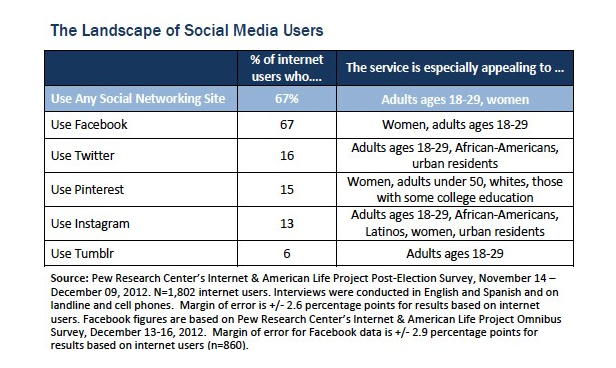 Pew Research 2012