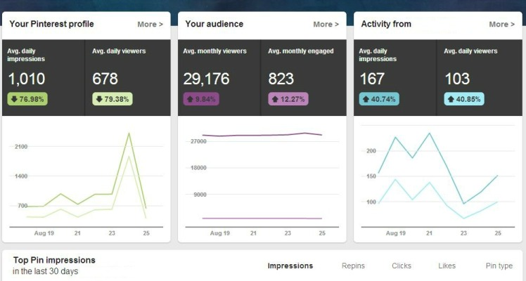 New Pinterest Analytics